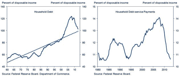 2013-01-disposable-income