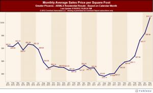 Phoenix-Monthly-Average_Sales_Price_per_Square_Foot